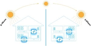 Air Conditioning Zoning
