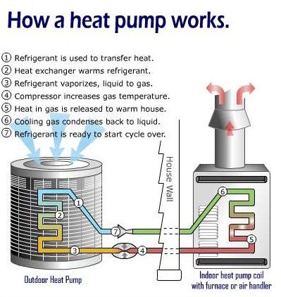 Heat Pumps Advantages Amp Disadvantages Facing Homeowners