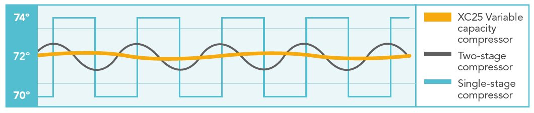 Lennox XC-25 Graph